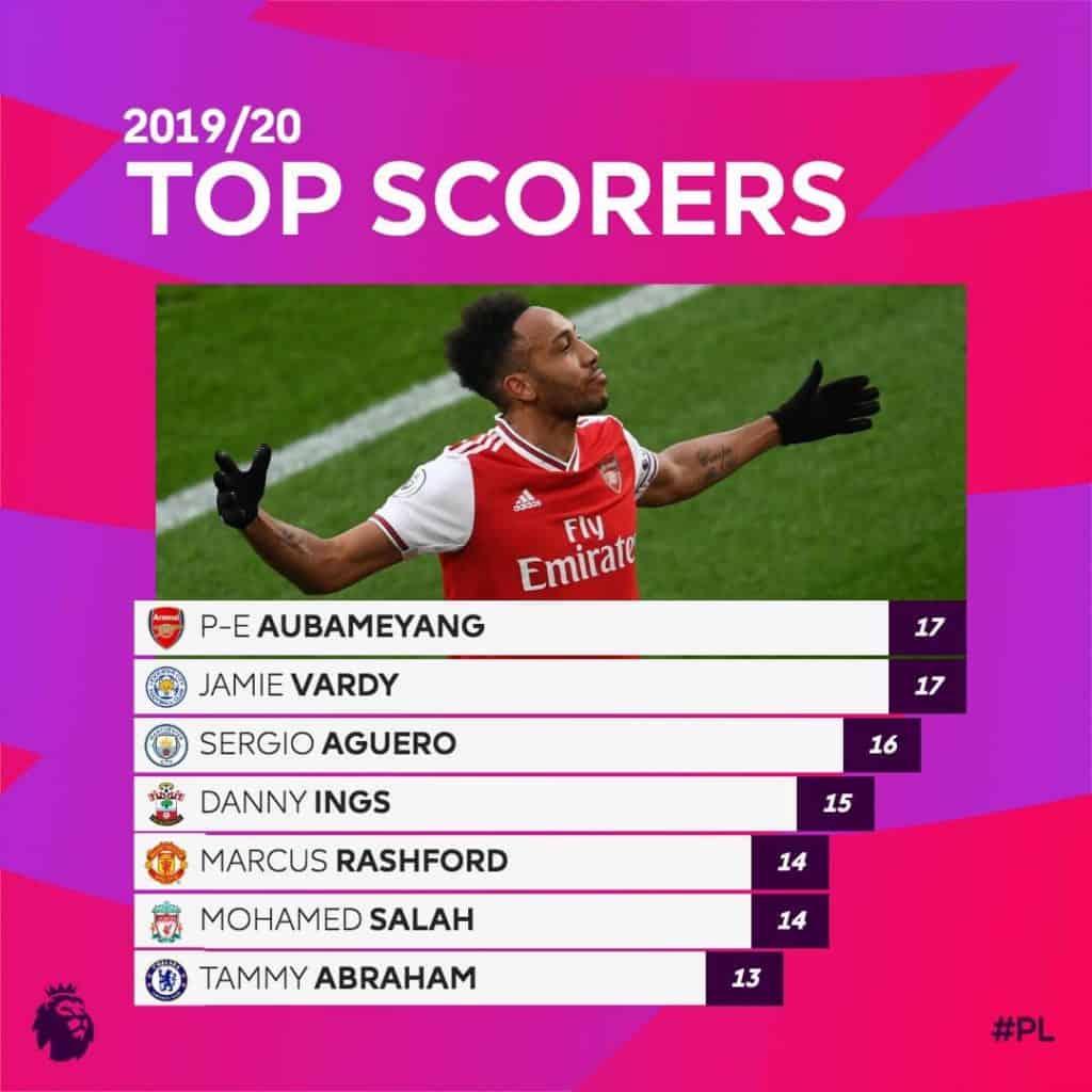 พรีเมียร์ลีก Top Scorers